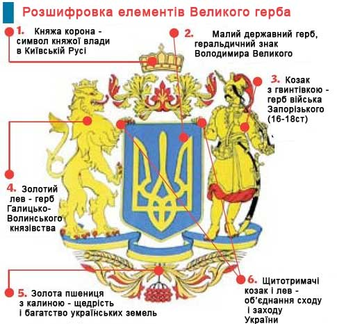 Великий герб України- розшифровка елементів