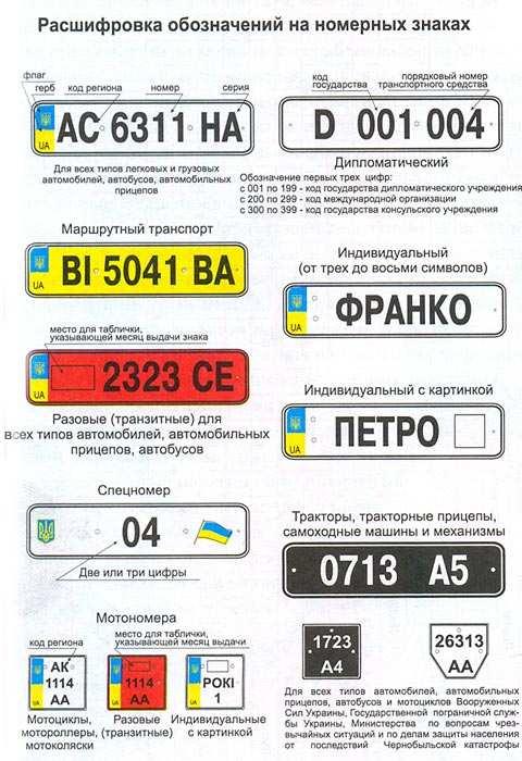 Позначення на автомобільних номерах