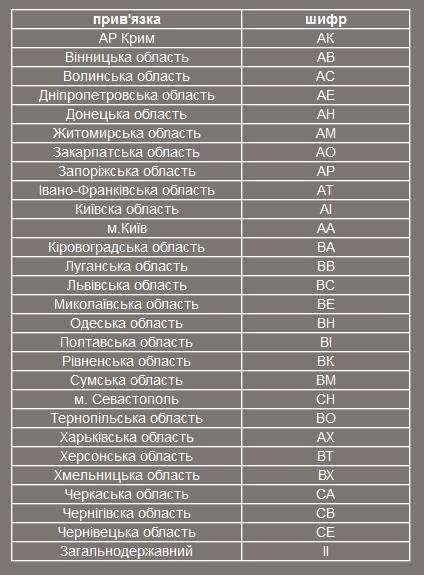 Розшифровка кодів регіонів