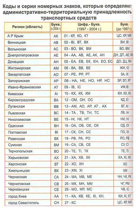 регіони по автомобільним номерам