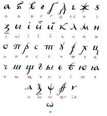 Український алфавіт в минулому та